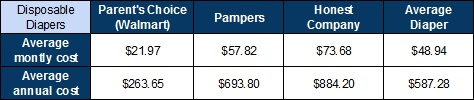 Average monthly cost and average annual cost of disposable diapers