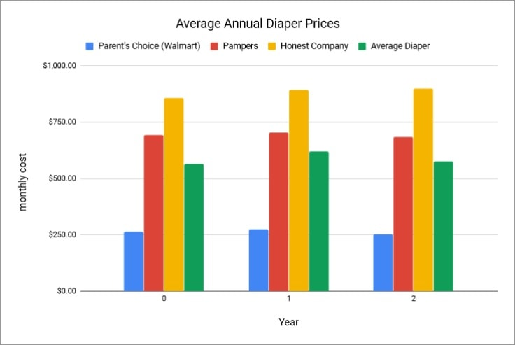 Graph showing average cost of disposable diapers per year