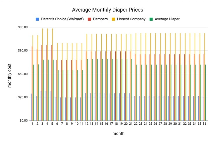 Graph showing average cost of disposable diapers per month