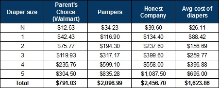 Total cost for each diaper of each size