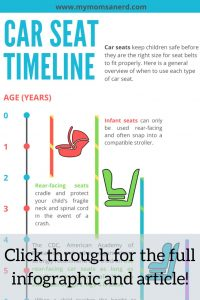 Car Seat Timeline: A Background on Car Seats for Your Baby