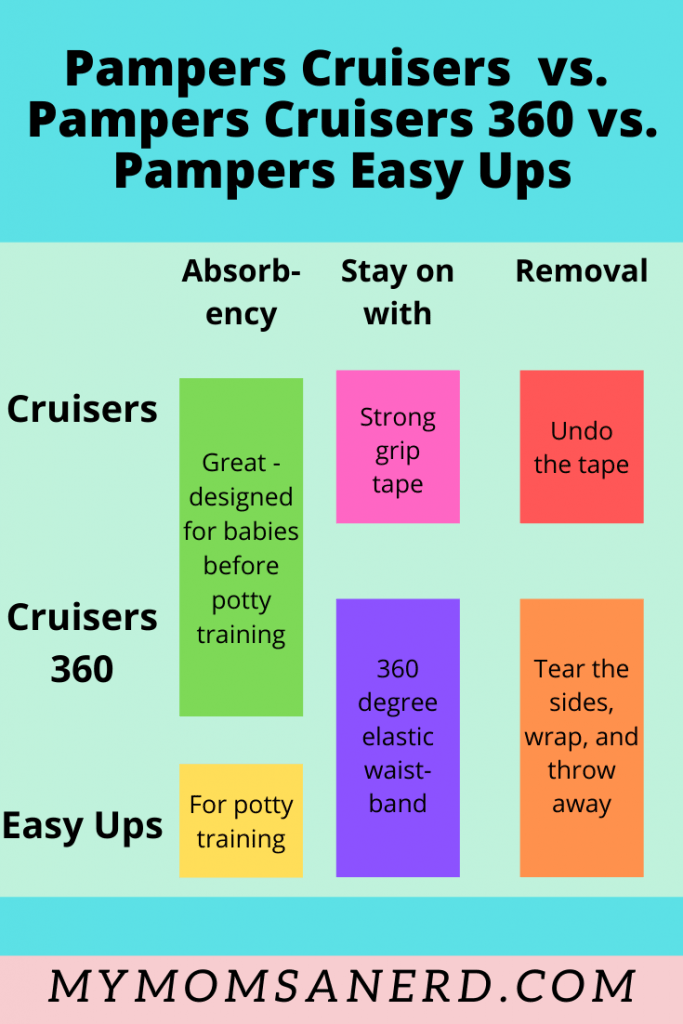 Pampers cruisers vs cruisers 360 vs easy ups diaper comparison