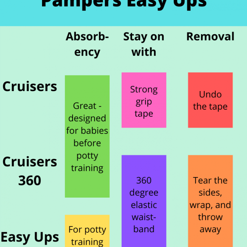 Pampers Cruisers vs Cruisers 360 vs Easy Ups: Choosing the Best Diapers for Your Baby